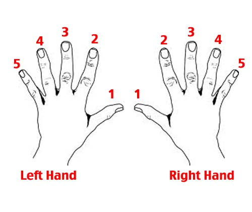 Piano Fingering Chart